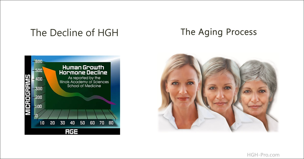 HGH and Aging