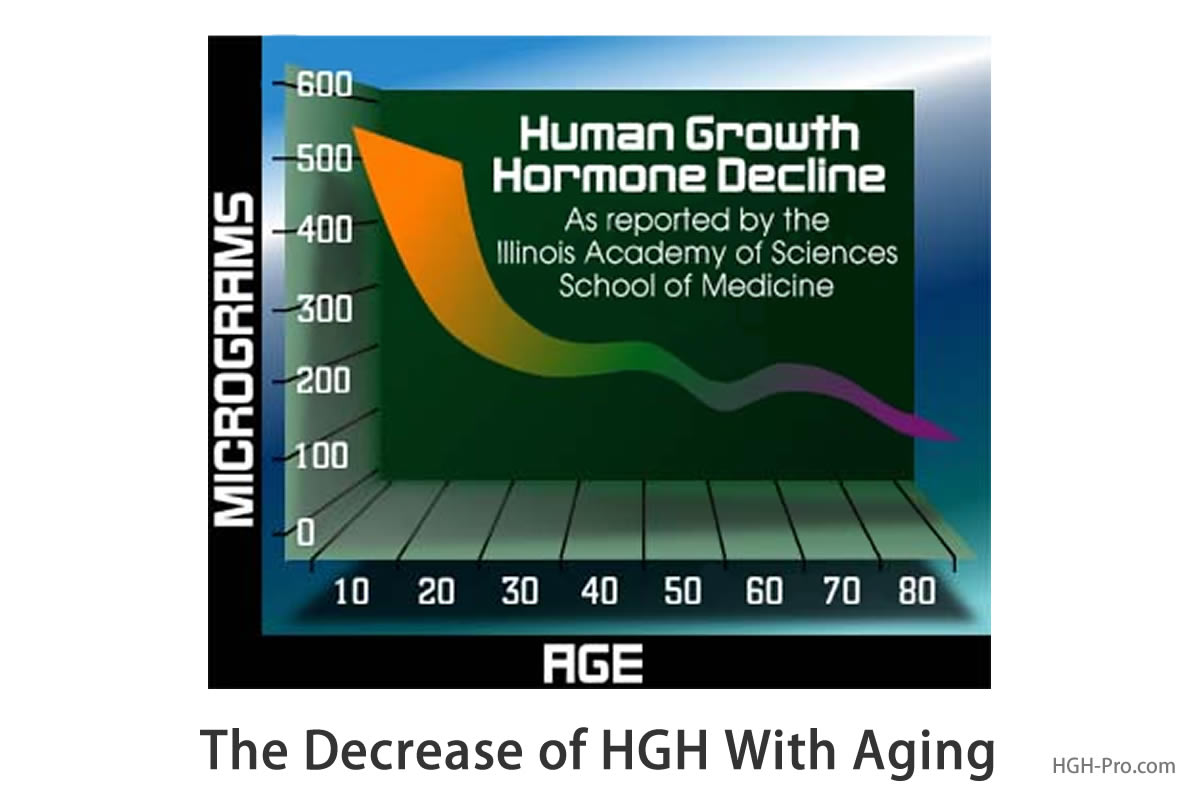 The Decline of HGH With Age